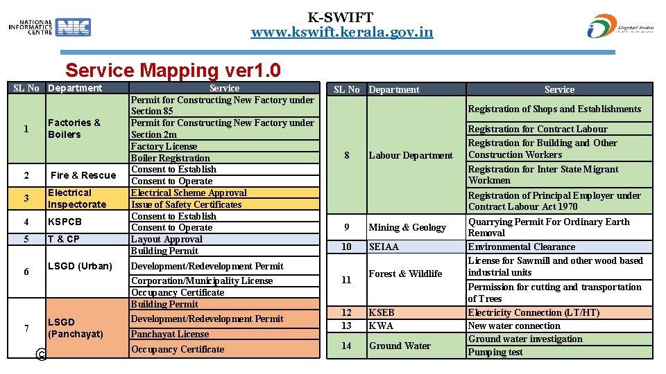 K-SWIFT www. kswift. kerala. gov. in Service Mapping ver 1. 0 SL No Department