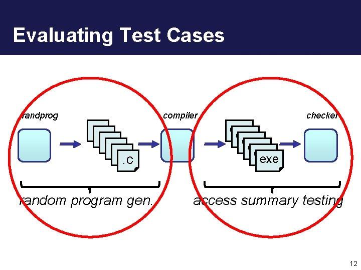 Evaluating Test Cases randprog compiler . c. c. c random program gen. checker exe