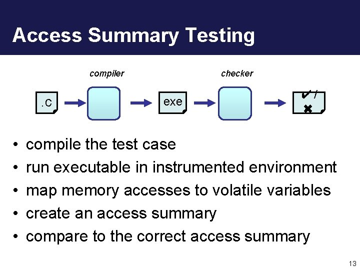 Access Summary Testing compiler . c • • • checker exe ✔/ ✖ compile
