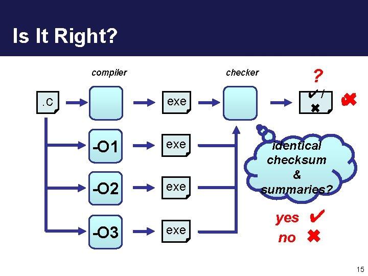 Is It Right? compiler . c ? checker ✔/ ✖ exe -O 1 exe