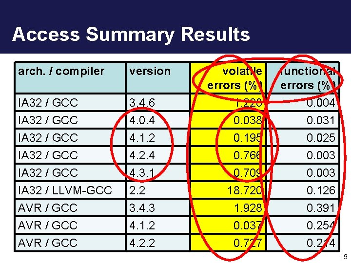 Access Summary Results arch. / compiler version IA 32 / GCC IA 32 /