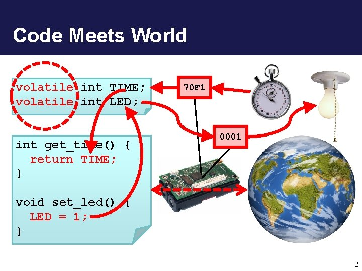 Code Meets World volatile int TIME; volatile int LED; int get_time() { // return