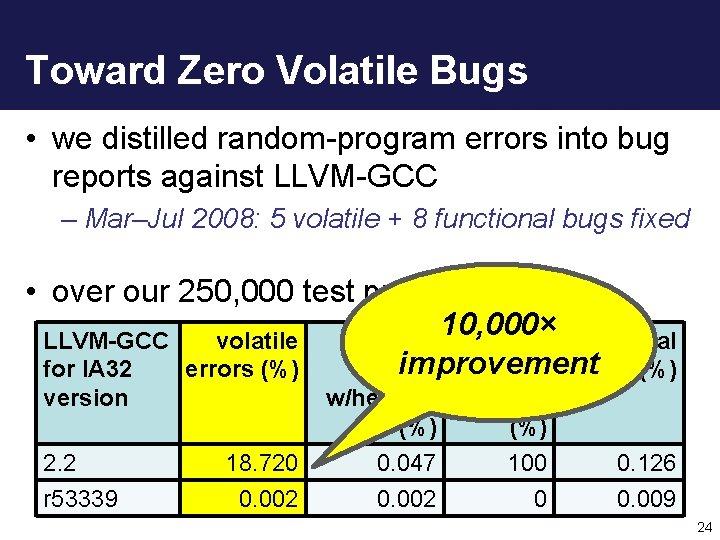 Toward Zero Volatile Bugs • we distilled random-program errors into bug reports against LLVM-GCC