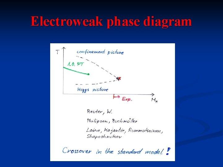 Electroweak phase diagram