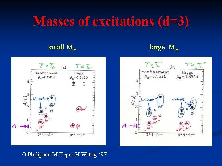 Masses of excitations (d=3) small MH O. Philipsen, M. Teper, H. Wittig ' 97