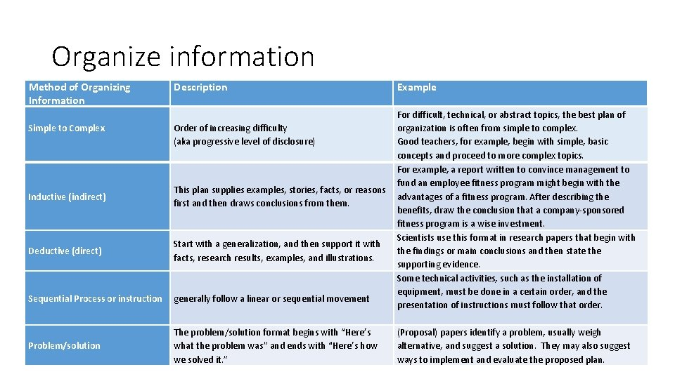 Organize information Method of Organizing Information Simple to Complex Inductive (indirect) Deductive (direct) Sequential