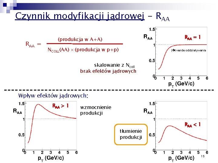 Czynnik modyfikacji jądrowej - RAA = 1 (produkcja w A+A) NCOLL(AA) (produkcja w p+p)