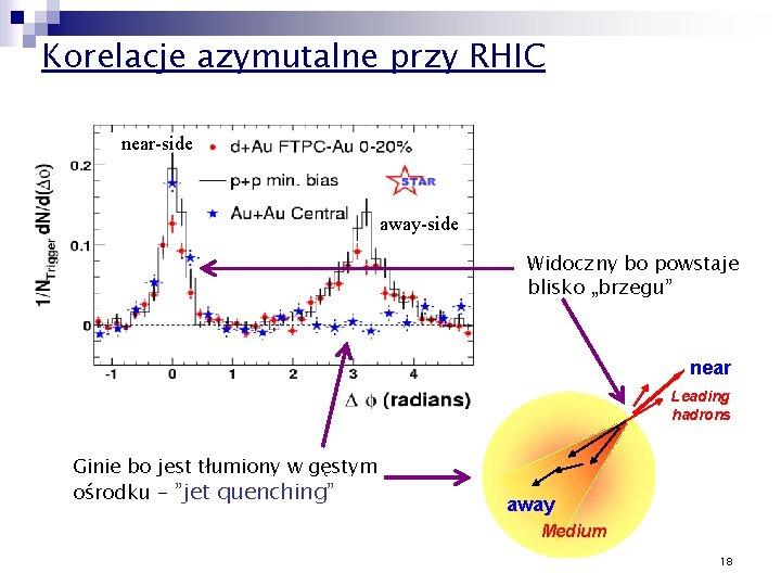 """Korelacje azymutalne przy RHIC near-side away-side Widoczny bo powstaje blisko """"brzegu"""" Pedestal&flow subtracted near"""
