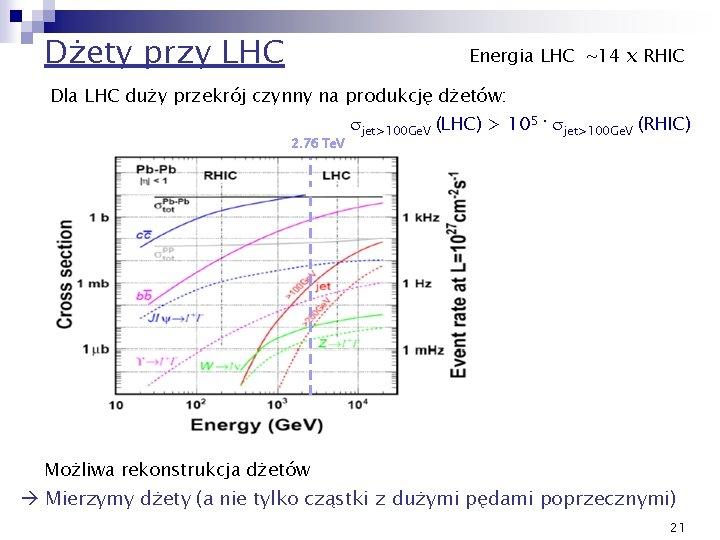 Dżety przy LHC Energia LHC ~14 x RHIC Dla LHC duży przekrój czynny na