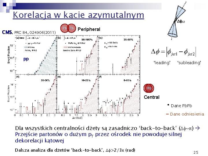 Korelacja w kącie azymutalnym CMS, PRC 84, 024906(2011) Pb Pb Peripheral pp 'leading' 'subleading'