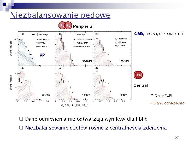 Niezbalansowanie pędowe Pb Pb Peripheral CMS, PRC 84, 024906(2011) pp Pb Pb Central •