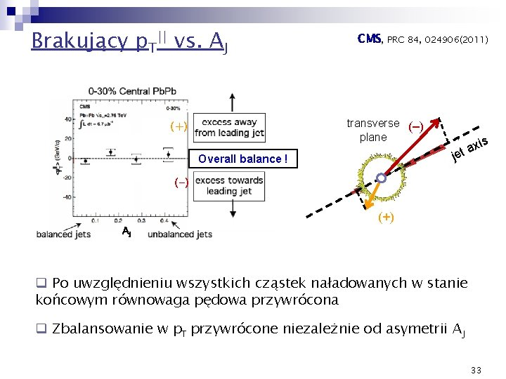 Brakujący p. T|| vs. AJ CMS, PRC 84, 024906(2011) transverse (–) plane (+) Overall