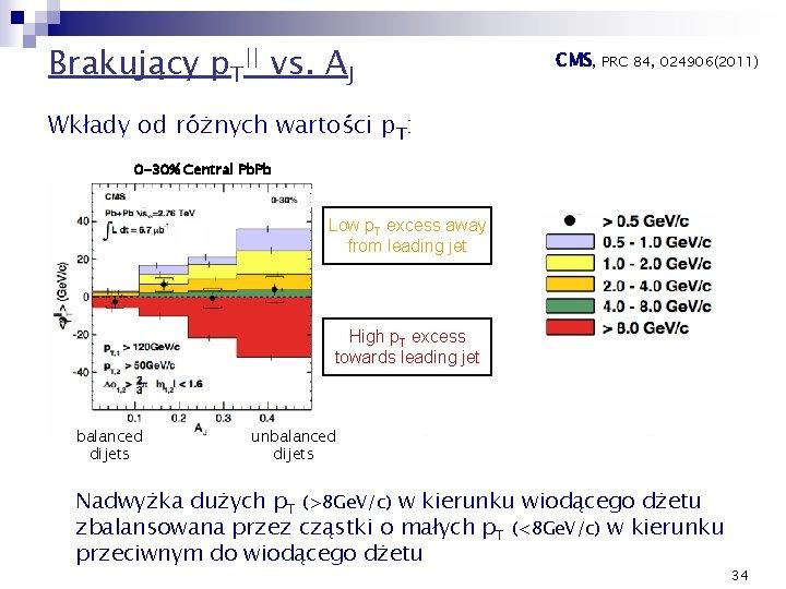 Brakujący p. T|| vs. AJ CMS, PRC 84, 024906(2011) Wkłady od różnych wartości p.