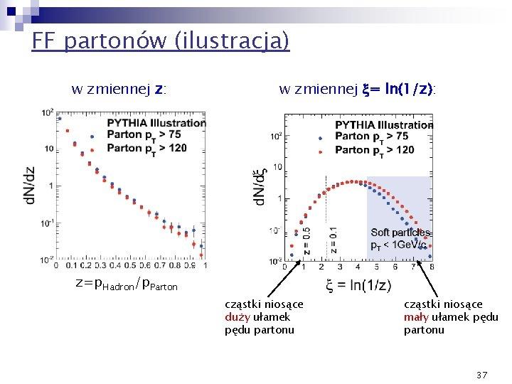 FF partonów (ilustracja) w zmiennej z: w zmiennej x= ln(1/z): z=p. Hadron/p. Parton cząstki
