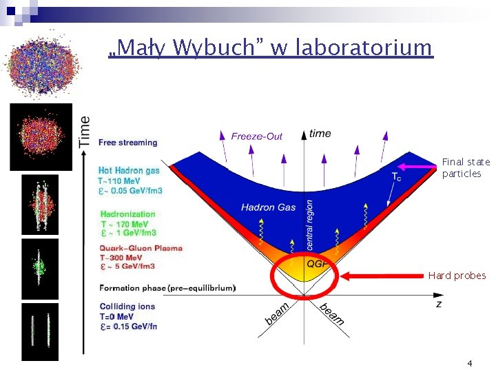 """""""Mały Wybuch"""" w laboratorium Final state particles Hard probes 4"""