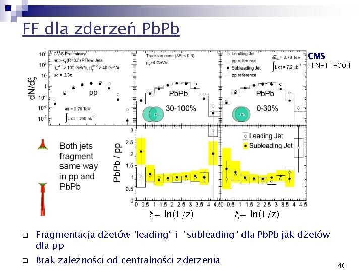 FF dla zderzeń Pb. Pb CMS HIN-11 -004 l x= ln(1/z) q q x=