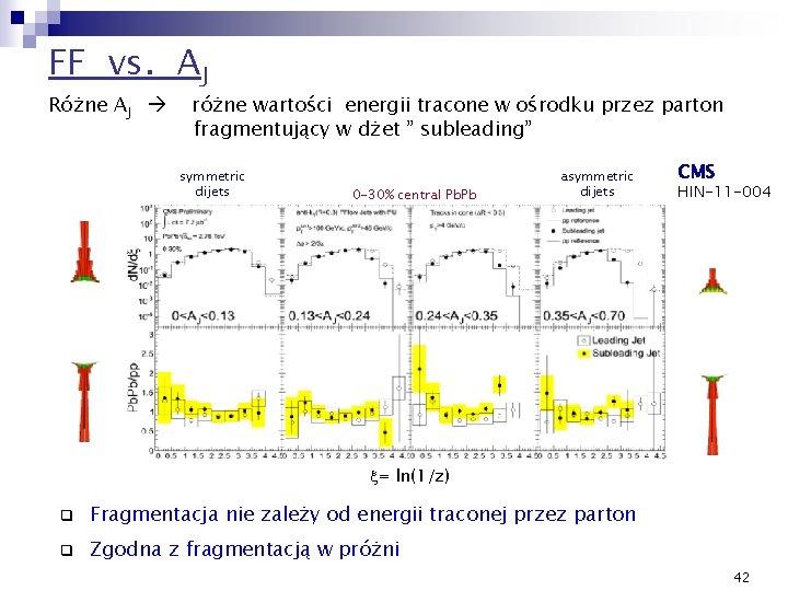 FF vs. AJ Różne AJ różne wartości energii tracone w ośrodku przez parton fragmentujący