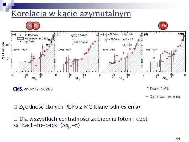 Korelacja w kącie azymutalnym Pb Pb CMS, ar. Xiv: 12050206 • Dane Pb. Pb