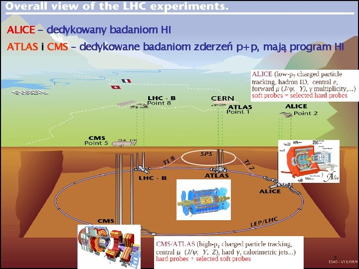 ALICE - dedykowany badaniom HI ATLAS i CMS – dedykowane badaniom zderzeń p+p, mają