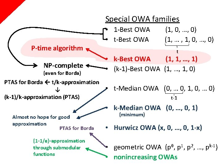 Special OWA families P-time algorithm NP-complete (even for Borda) PTAS for Borda t/k-approximation ↓