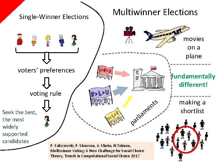 Single-Winner Elections Multiwinner Elections movies on a plane voters' preferences fundamentally different! voting rule