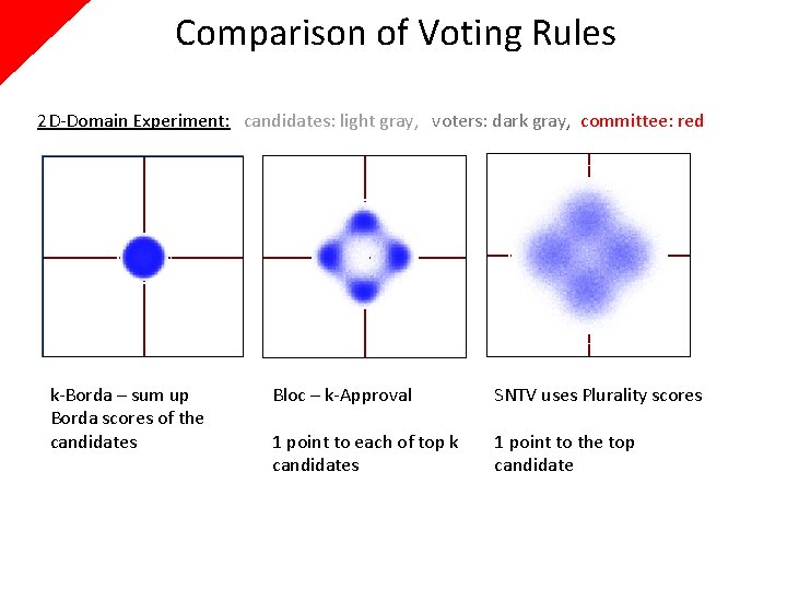 Comparison of Voting Rules 2 D-Domain Experiment: candidates: light gray, voters: dark gray, committee:
