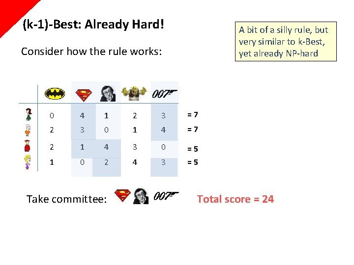 (k-1)-Best: Already Hard! A bit of a silly rule, but very similar to k-Best,