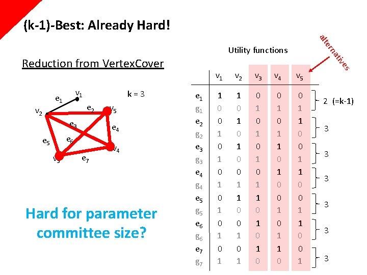 (k-1)-Best: Already Hard! e 3 e 4 e 6 e 5 v 3 v