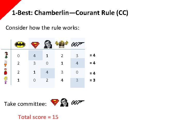 1 -Best: Chamberlin—Courant Rule (CC) Consider how the rule works: 0 4 1 2