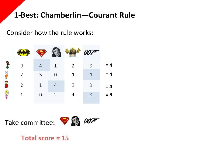 1 -Best: Chamberlin—Courant Rule Consider how the rule works: 0 4 1 2 3