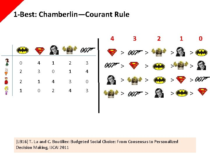 1 -Best: Chamberlin—Courant Rule 4 3 2 1 > > > 0 4 1