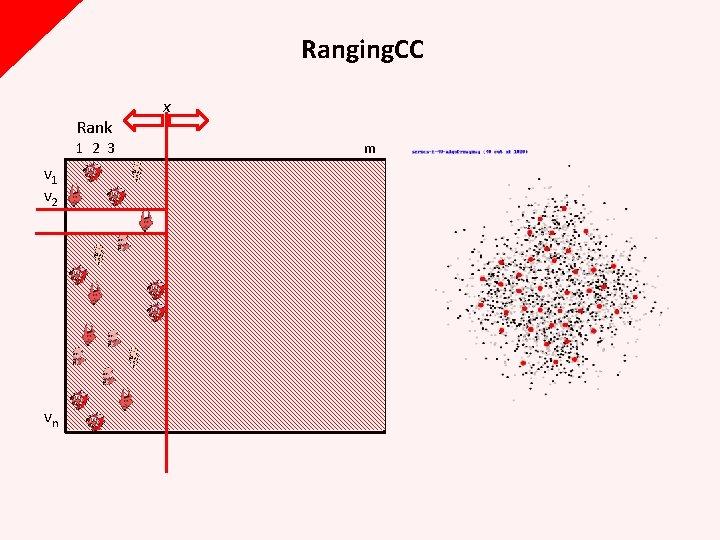 Ranging. CC Rank x 1 2 3 m v 1 v 2 vn