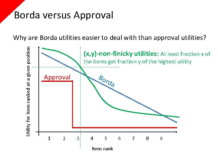 Borda versus Approval Utility for item ranked at a given position Why are Borda