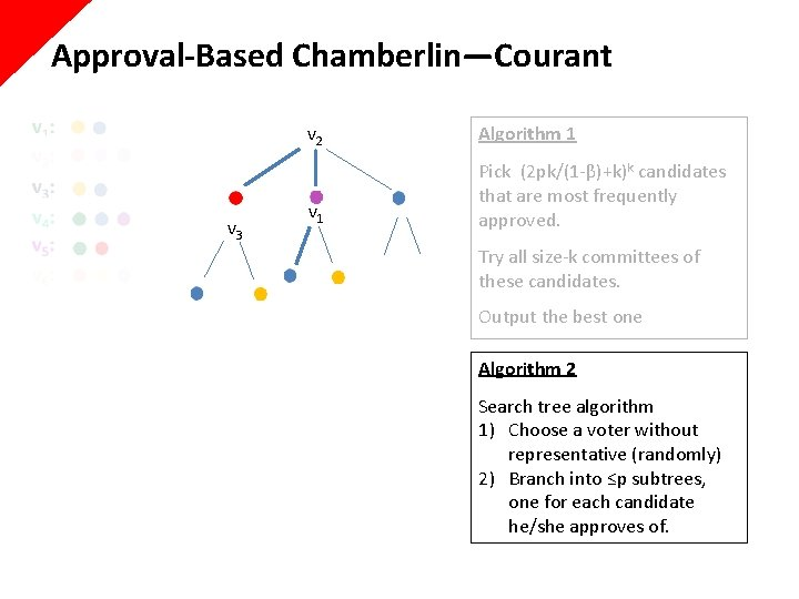 Approval-Based Chamberlin—Courant v 3 v 2 Algorithm 1 v 1 Pick (2 pk/(1 -β)+k)k