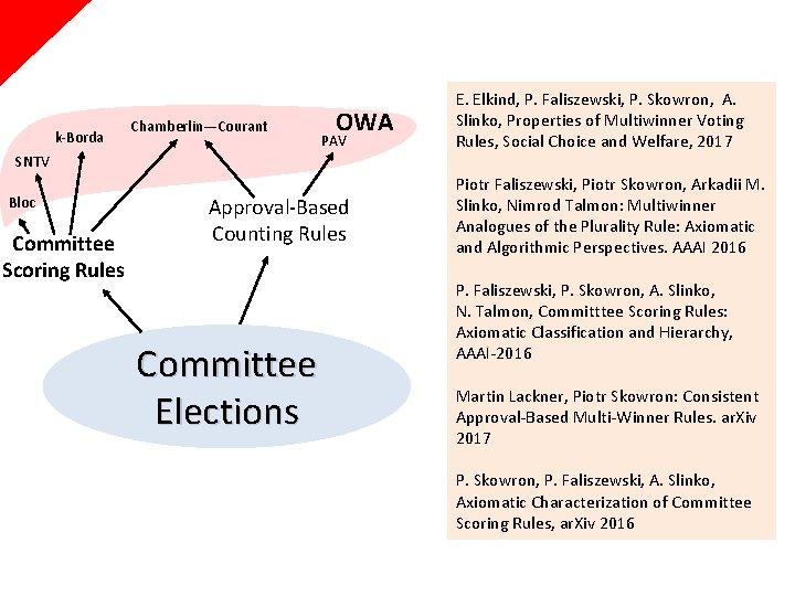 k-Borda Chamberlin—Courant OWA PAV E. Elkind, P. Faliszewski, P. Skowron, A. Slinko, Properties of