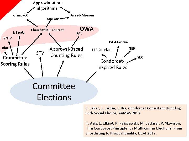 Approximation algorithms Greedy. CC k-Borda Monroe Chamberlin—Courant Greedy. Monroe OWA PAV SNTV Bloc Committee