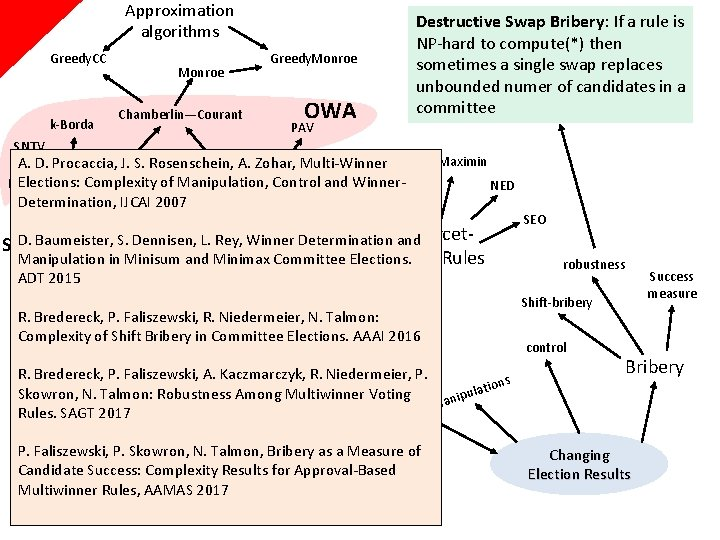 Approximation algorithms Greedy. CC k-Borda Monroe Chamberlin—Courant Greedy. Monroe OWA Destructive Swap Bribery: If
