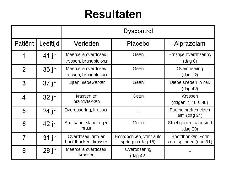 Resultaten Dyscontrol Patiënt Leeftijd Verleden Placebo Alprazolam 1 41 jr Meerdere overdoses, krassen, brandplekken