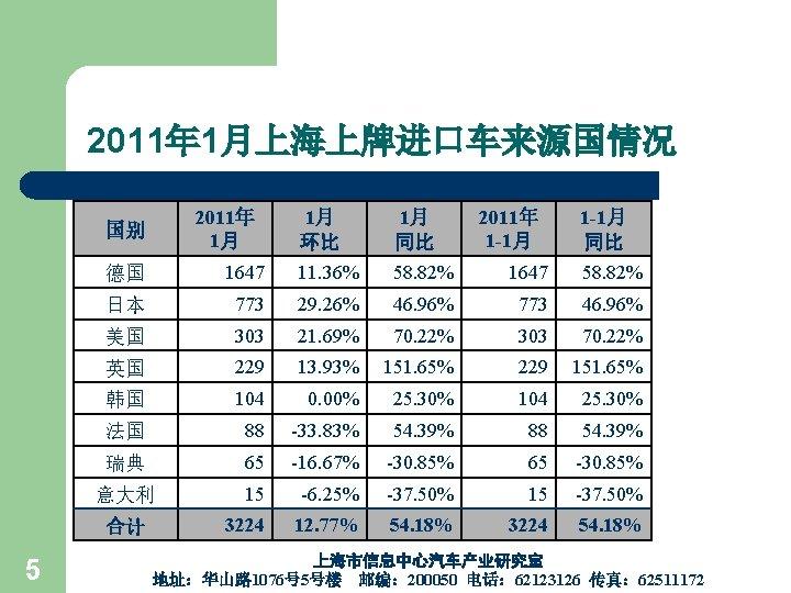 2011年 1月上海上牌进口车来源国情况 2011年 1月 国别 1月 同比 2011年 1 -1月 同比 德国 1647 11.