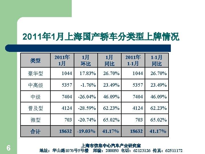 2011年 1月上海国产轿车分类型上牌情况 类型 6 2011年 1月 1月 环比 1月 同比 2011年 1 -1月 同比
