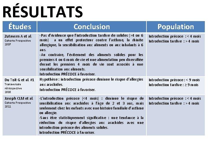 RÉSULTATS Études Zutavern A et al. Cohorte Prospective 2007 Du Toit G et al.