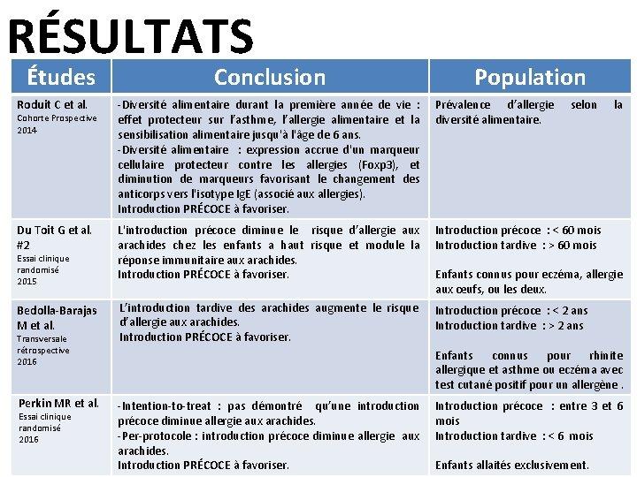 RÉSULTATS Études Conclusion Population Roduit C et al. -Diversité alimentaire durant la première année