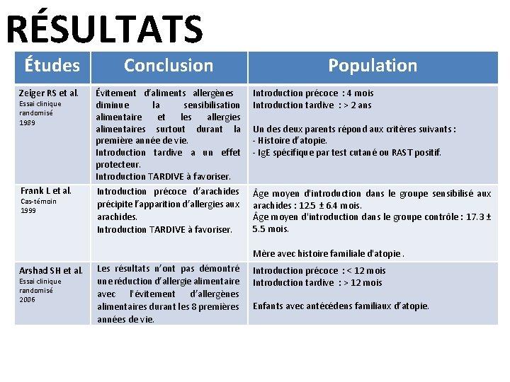 RÉSULTATS Études Zeiger RS et al. Essai clinique randomisé 1989 Frank L et al.