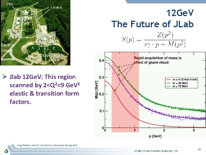 12 Ge. V The Future of JLab Ø Jlab 12 Ge. V: This region