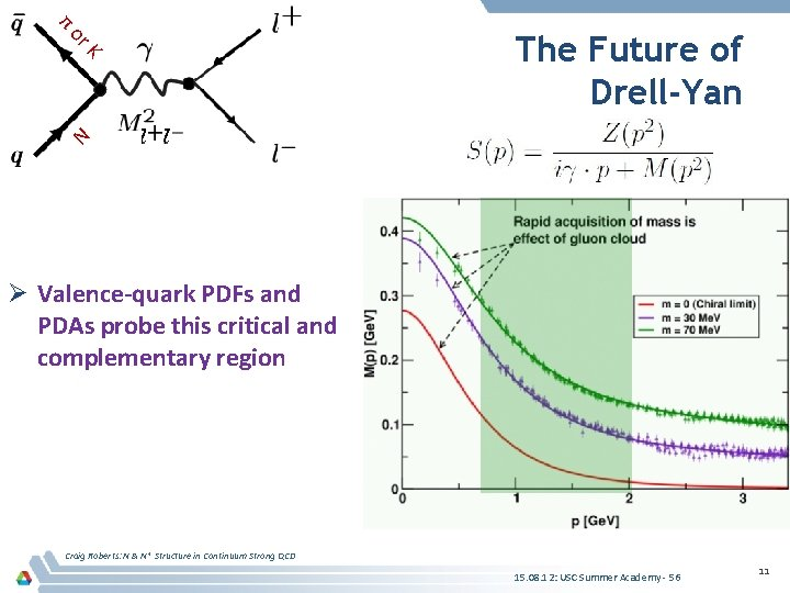 K or π The Future of Drell-Yan N Ø Valence-quark PDFs and PDAs