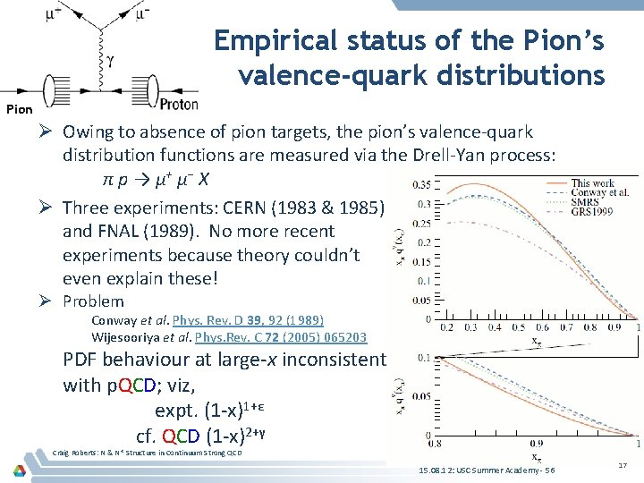 Empirical status of the Pion's valence-quark distributions Pion Ø Owing to absence of pion