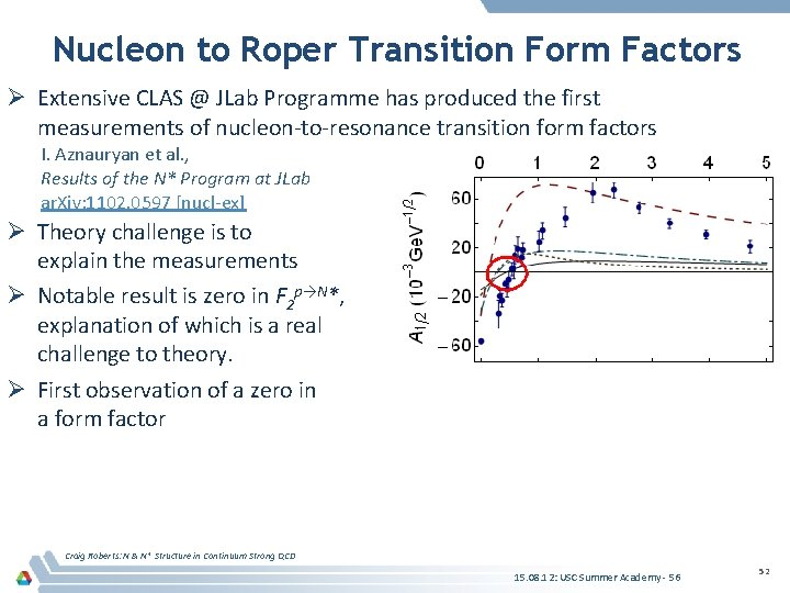 Nucleon to Roper Transition Form Factors Ø Extensive CLAS @ JLab Programme has produced