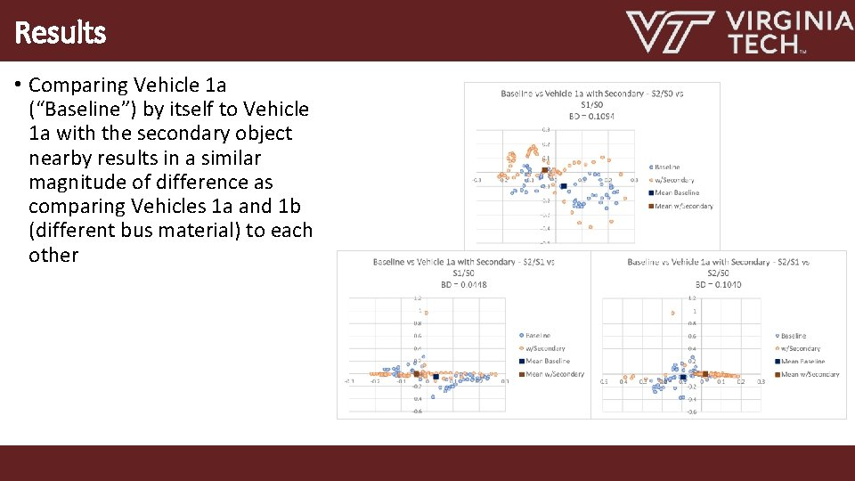 """Results • Comparing Vehicle 1 a (""""Baseline"""") by itself to Vehicle 1 a with"""