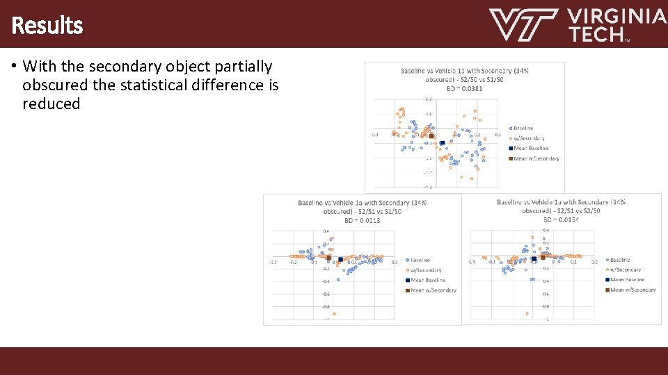 Results • With the secondary object partially obscured the statistical difference is reduced