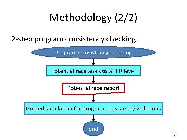 Methodology (2/2) 2 -step program consistency checking. Program Consistency checking Potential race analysis at